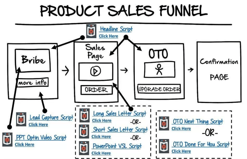 click funnels sales funnel