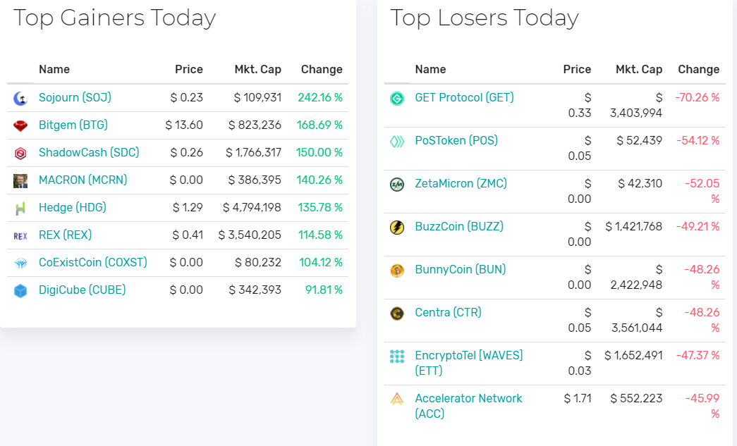 cryptosuite top gainers losers